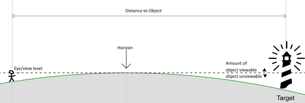 Understanding the horizon curve