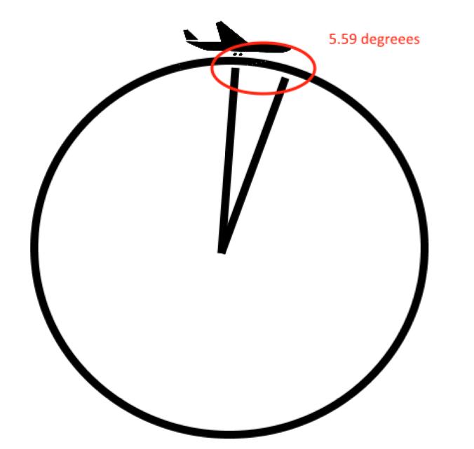 Radius of flight path